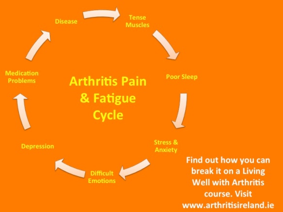 Breaking the Arthritis Pain Cycle